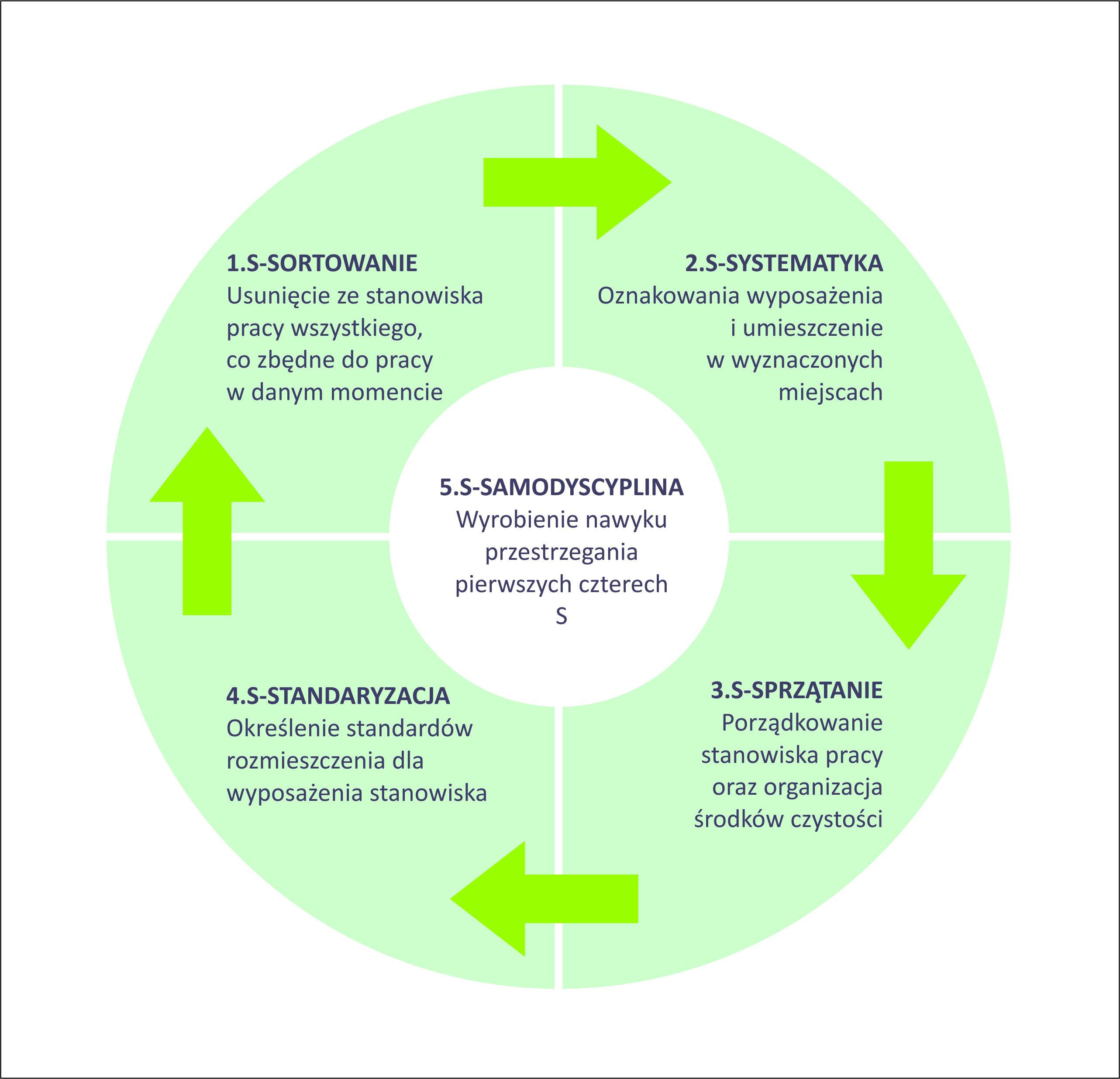 Wdrożenie systemu 5S na produkcji i biurze - Lean Action Plan