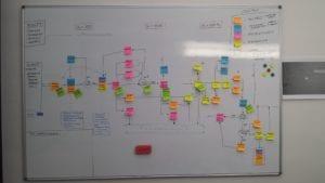 organizacja procesów produkcyjnych