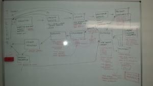 layout produkcji