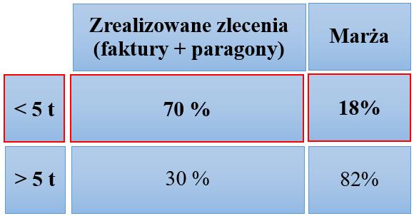 Przykład case stady - analiza działu sprzedaży