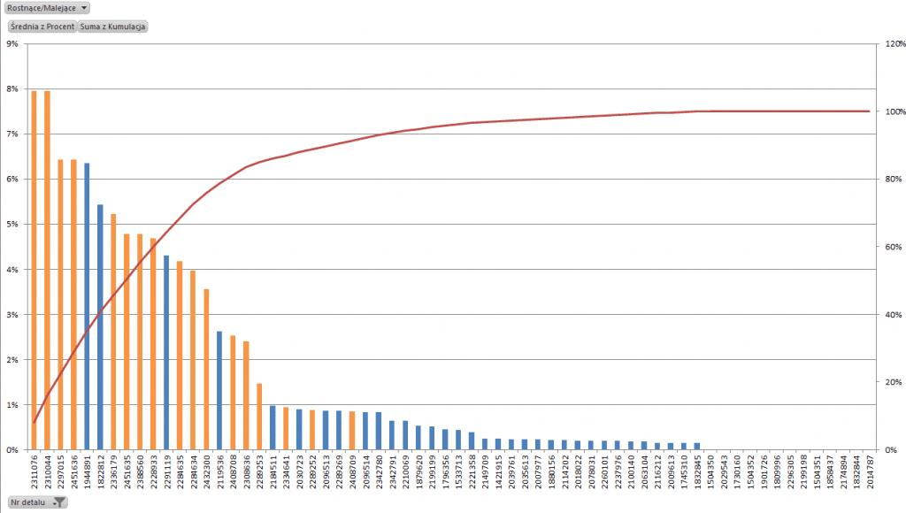 Analiza produtków - wykres Pareto