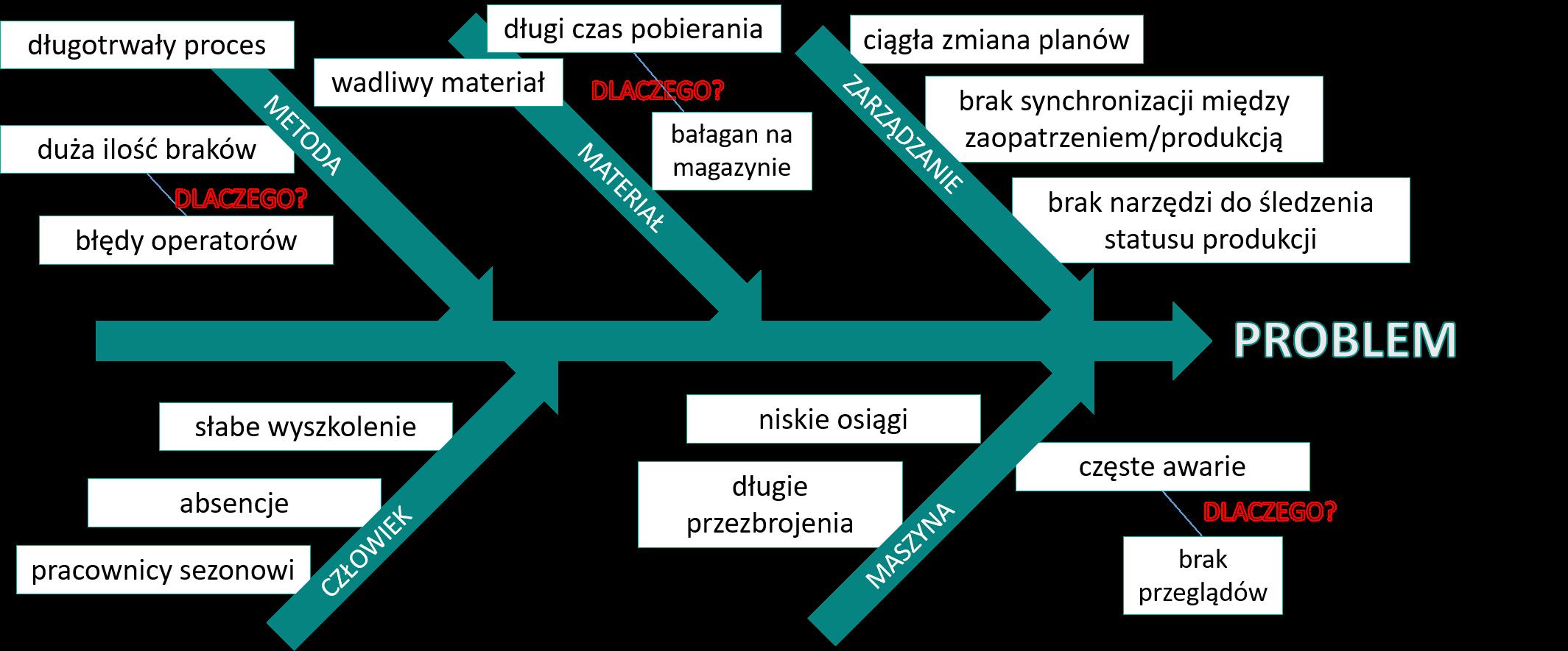 Diagram Ishikawy zmniejszanie kosztów produkcji