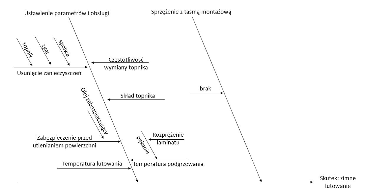 Diagram Ishikawy - układ technologiczny przyczyn