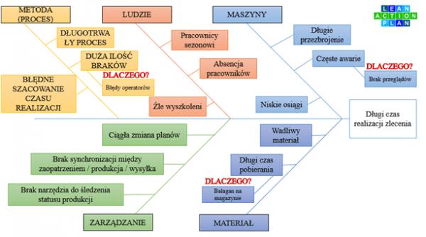 Jidoka - Rozwiązywanie problemów - Diagram Ishikawy
