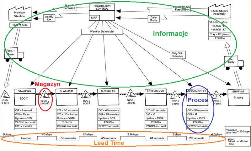 VSM - Mapa stanu obecnego podczas warsztatów mapowania