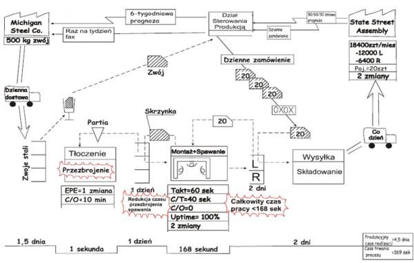 VSM - Rysowanie mapy stanu przyszłego podczas warsztatów mapowania