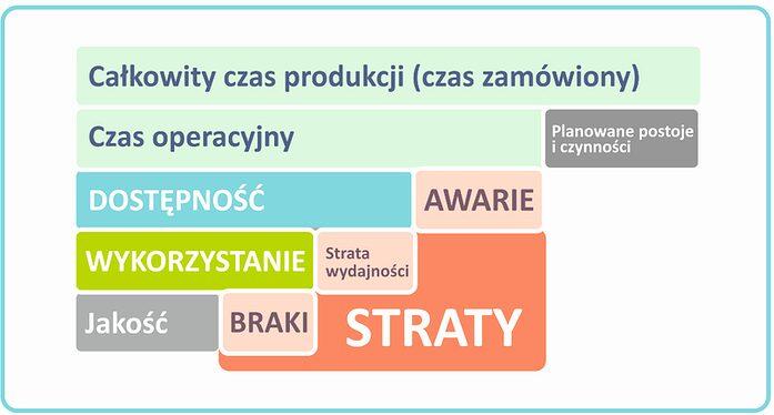 Wskaźnik OEE jako jeden z głównych wskaźników w realizacji strategii TPM i Lean Management