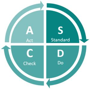 Cykl PDCA ciagłe doskonalenie