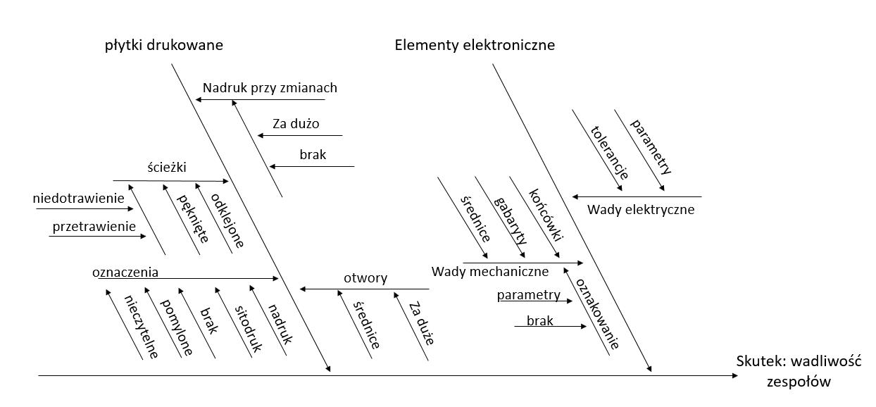 Diagram Ishikawy - układ przedmiotowy przyczyn