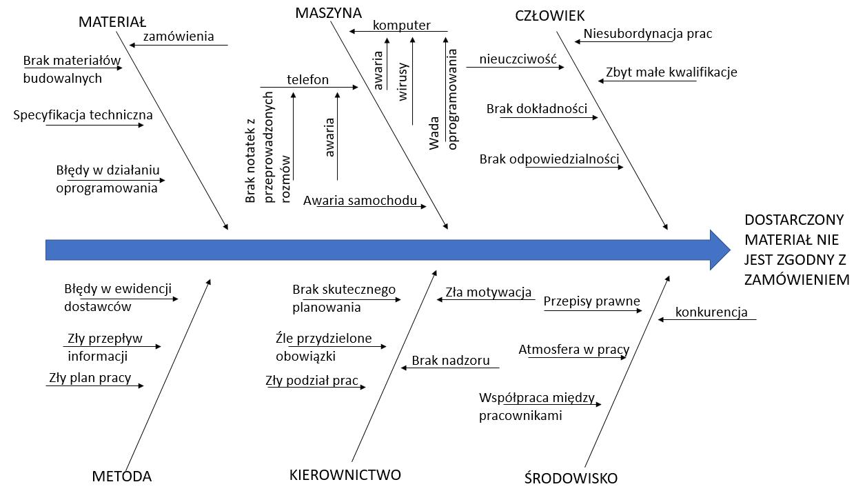 Ishikawa - układ czynników uczestniczących