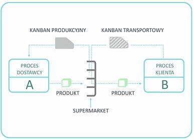 Metoda kanban - Rodzaje Kanbanów