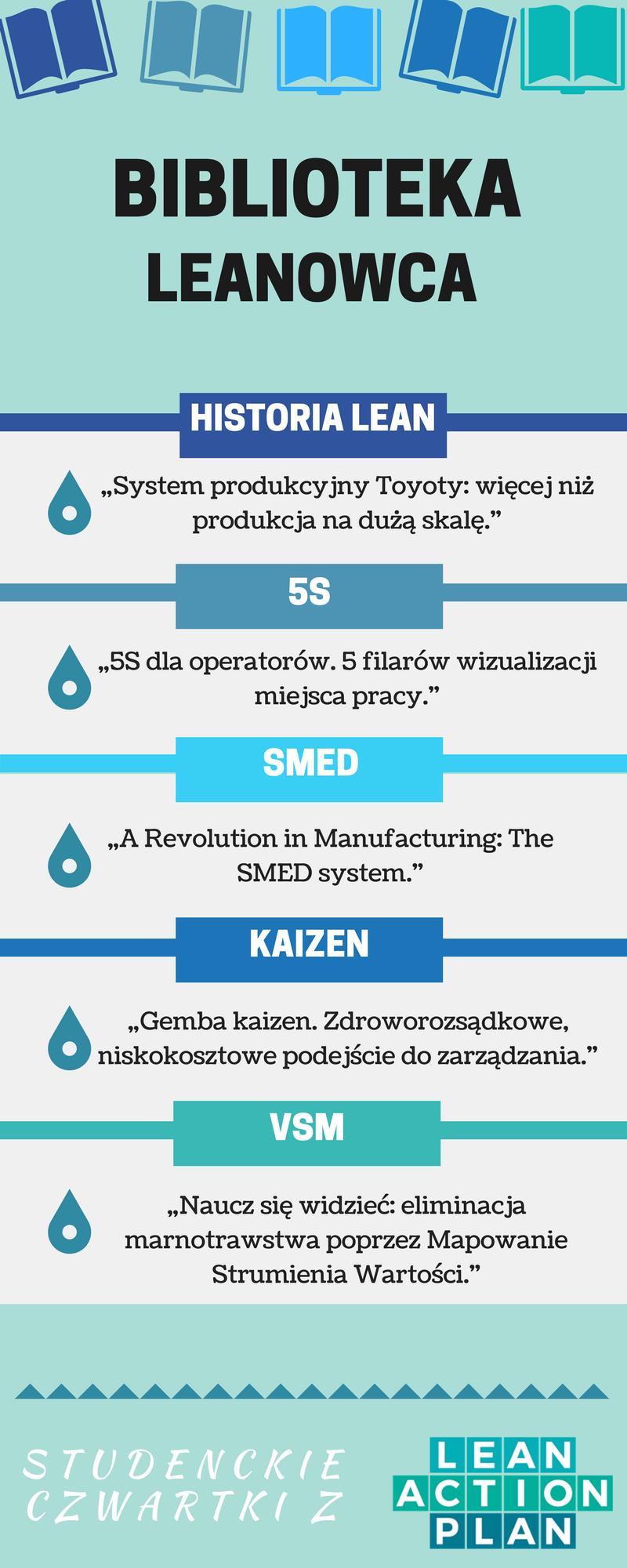 Biblioteka leanowca - infografika