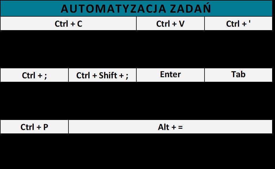 Skróty Excel - Automatyzacja zadań