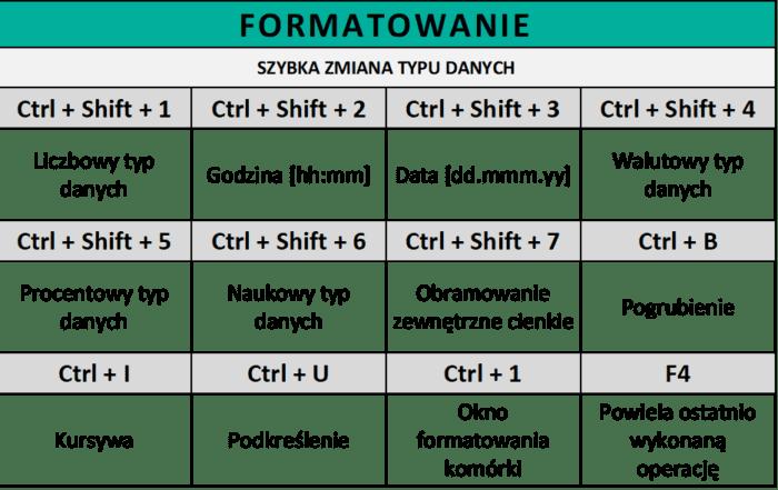 Skróty Excel - Formatowanie