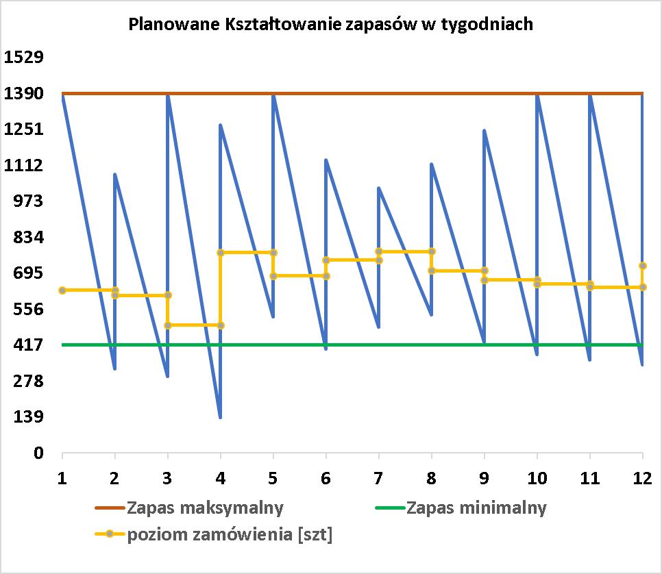 Wykres planowanego kształtowania zapasów w tygodniach - stała częstotliwość dostaw