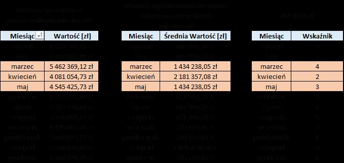 Rotacja zapasów - dane wejściowe w tabeli