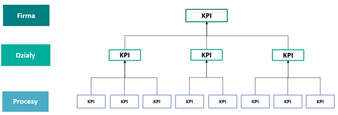 Wskaźniki KPI, kaskadowanie