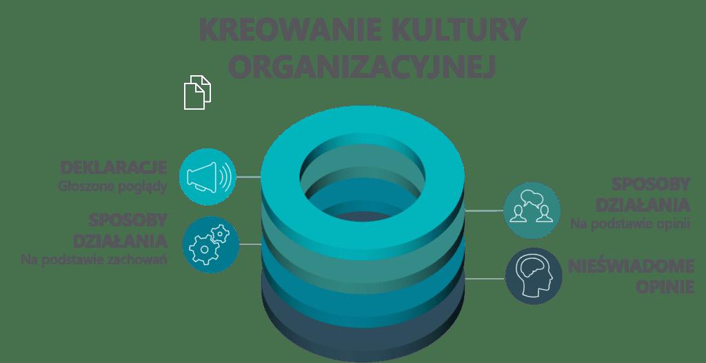 4 obszary kultury organizacyjnej