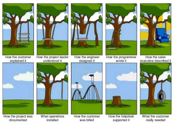 Czym mogą skutkować pomyłki w rysunku