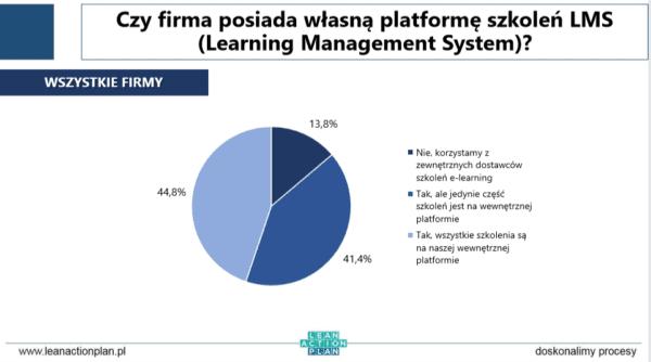 Dedykowana, spersonalizowanaplatforma e-learningowa