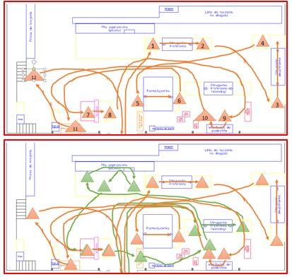 Trzecia zasada Lean - Analiza przepływu materiału