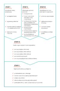 Etapy diagnozy procesu sprzedażowego