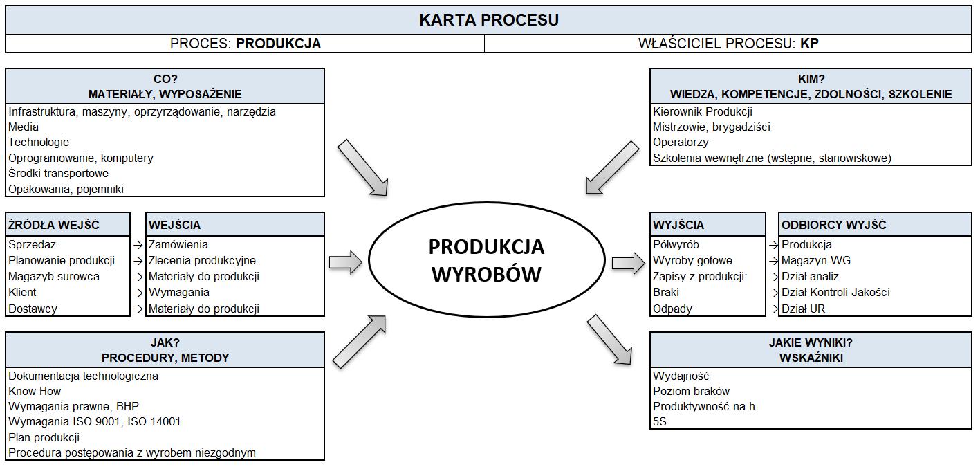 Diagram żółwia opisujący proces produkcji (jak zrobić)