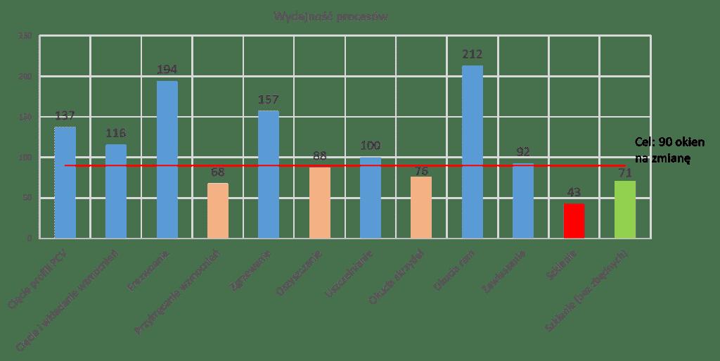 Wydajność procesów - wąskie gardło