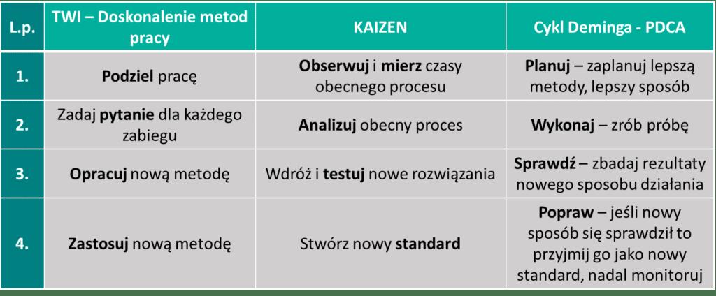Metody pracy - Porównanie koncepcji TWI, Kaizen oraz cyklu PDCA